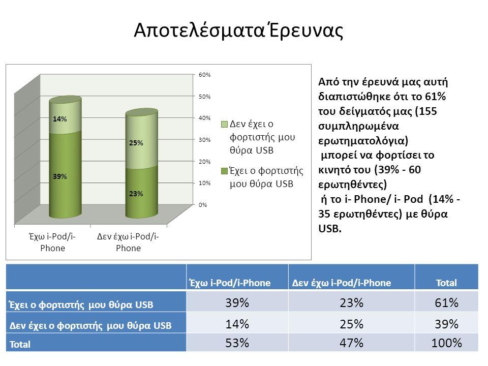 Έχω i-Pod/i-PhoneΔεν έχω i-Pod/i-PhoneTotal Έχει ο φορτιστής μου θύρα USB 39%23%61% Δεν έχει ο φορτιστής μου θύρα USB 14%25%39% Total 53%47%100% Από την έρευνά μας αυτή διαπιστώθηκε ότι τo 61% του δείγματός μας (155 συμπληρωμένα ερωτηματολόγια) μπορεί να φορτίσει το κινητό του (39% - 60 ερωτηθέντες) ή το i- Phone/ i- Pod (14% - 35 ερωτηθέντες) με θύρα USB.