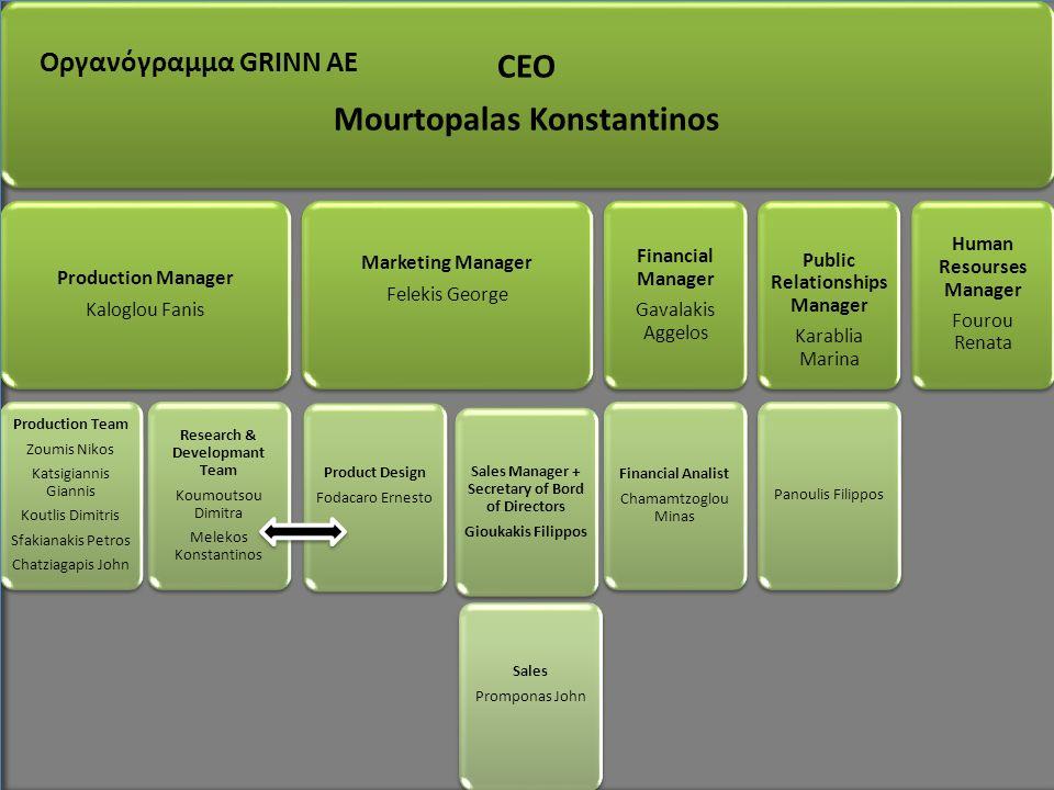 Οργανόγραμμα GRINN AE