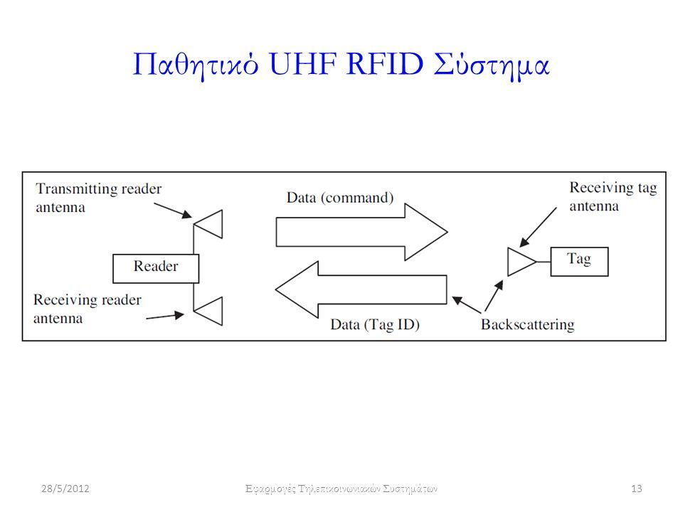 Παθητικό UHF RFID Σύστημα 28/5/2012 Εφαρμογές Τηλεπικοινωνιακών Συστημάτων 13