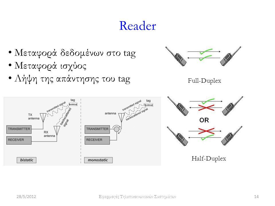 Reader 28/5/2012 Εφαρμογές Τηλεπικοινωνιακών Συστημάτων 14 Μεταφορά δεδομένων στο tag Μεταφορά ισχύος Λήψη της απάντησης του tag Half-Duplex Full-Duplex