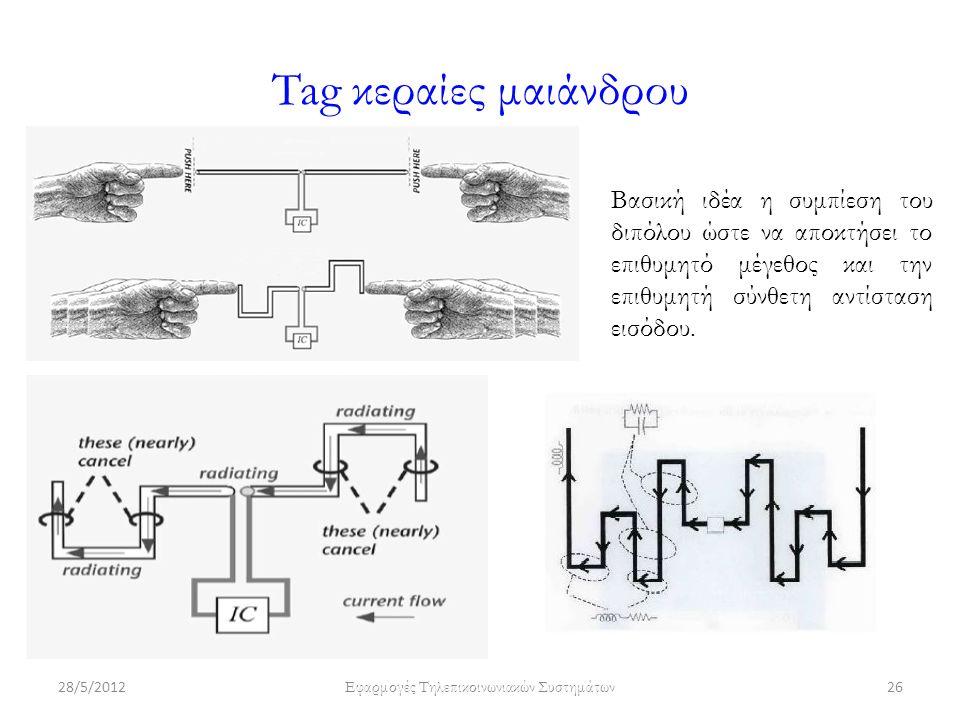 Tag κεραίες μαιάνδρου 28/5/2012 Εφαρμογές Τηλεπικοινωνιακών Συστημάτων 26 Βασική ιδέα η συμπίεση του διπόλου ώστε να αποκτήσει το επιθυμητό μέγεθος και την επιθυμητή σύνθετη αντίσταση εισόδου.