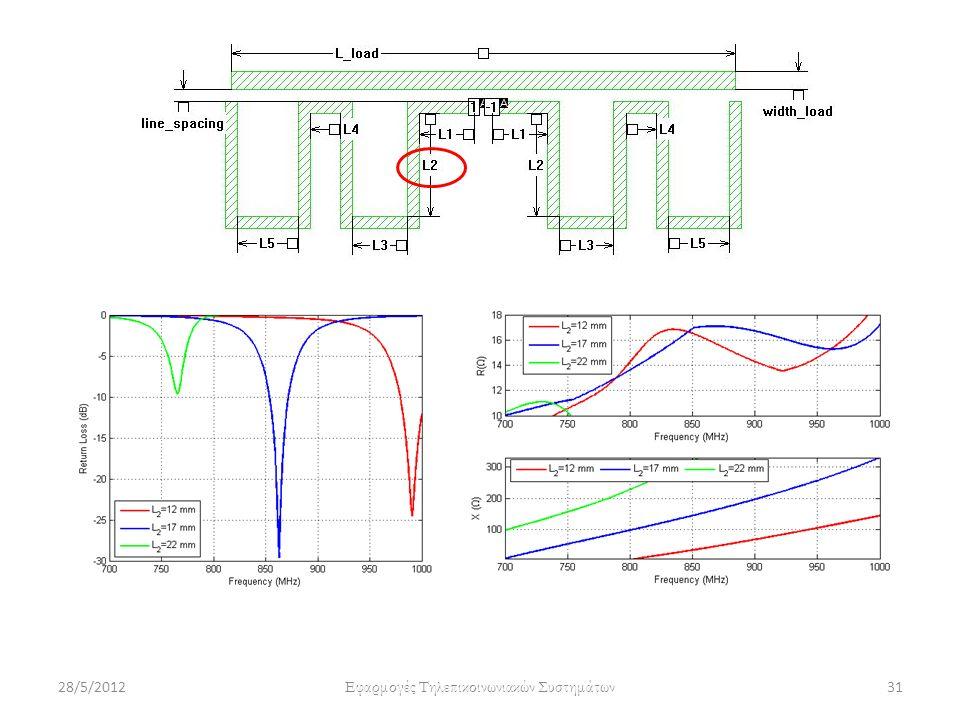 28/5/2012 Εφαρμογές Τηλεπικοινωνιακών Συστημάτων 31