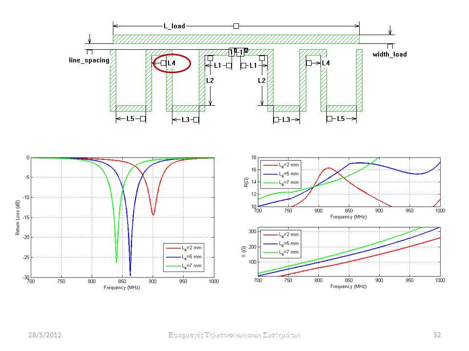 28/5/2012 Εφαρμογές Τηλεπικοινωνιακών Συστημάτων 32