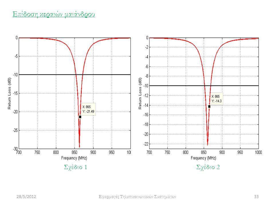 28/5/2012 Εφαρμογές Τηλεπικοινωνιακών Συστημάτων 33 Επίδοση κεραιών μαιάνδρου Σχέδιο 1Σχέδιο 2