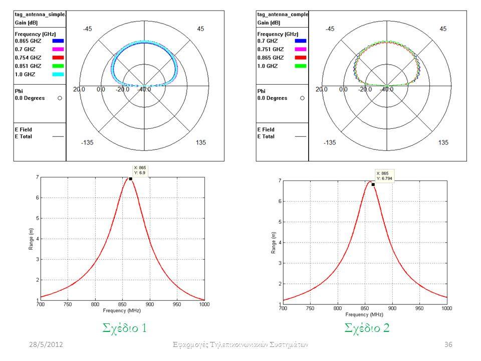 28/5/2012 Εφαρμογές Τηλεπικοινωνιακών Συστημάτων 36 Σχέδιο 1Σχέδιο 2