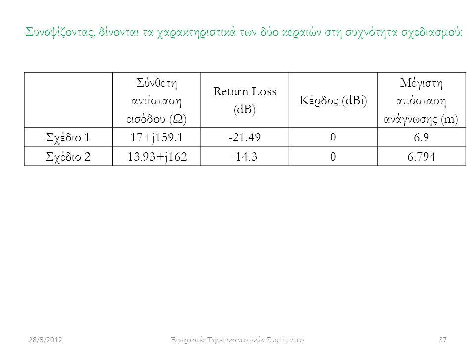28/5/2012 Εφαρμογές Τηλεπικοινωνιακών Συστημάτων 37 Συνοψίζοντας, δίνονται τα χαρακτηριστικά των δύο κεραιών στη συχνότητα σχεδιασμού: Σύνθετη αντίστα