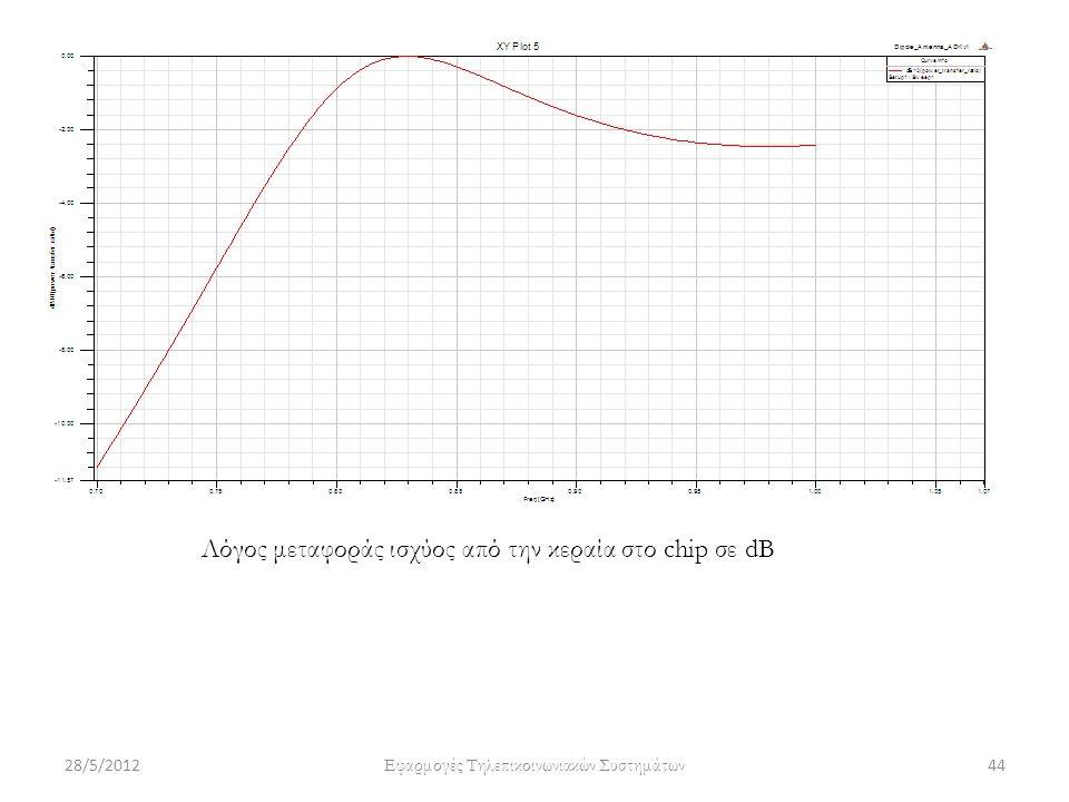 Λόγος μεταφοράς ισχύος από την κεραία στο chip σε dB 28/5/201244 Εφαρμογές Τηλεπικοινωνιακών Συστημάτων