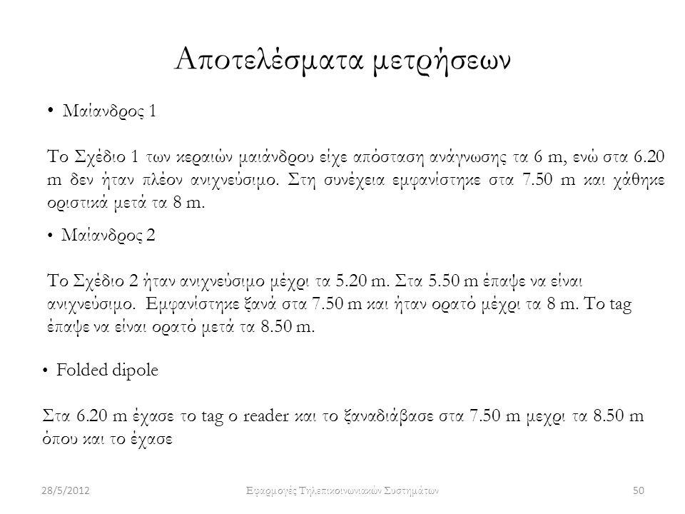 Αποτελέσματα μετρήσεων Μαίανδρος 1 Το Σχέδιο 1 των κεραιών μαιάνδρου είχε απόσταση ανάγνωσης τα 6 m, ενώ στα 6.20 m δεν ήταν πλέον ανιχνεύσιμο. Στη συ