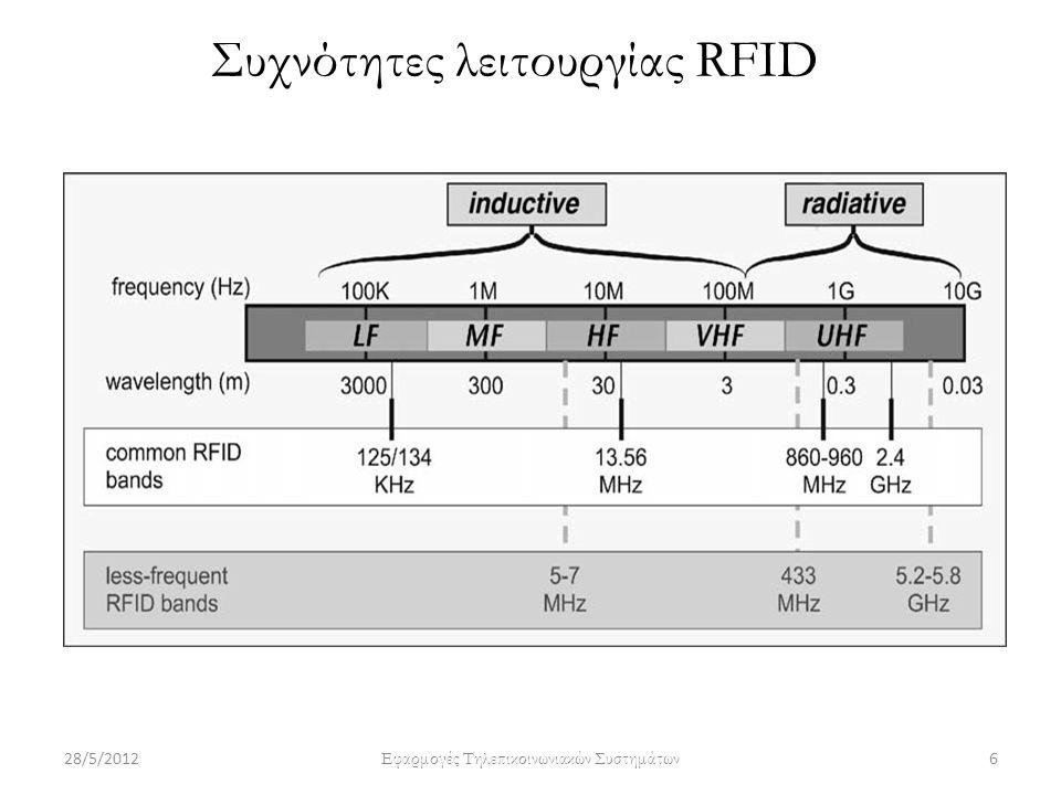 Επίπεδα RFID συστήματος Mπορούμε να περιγράψουμε τα επίπεδα ενός RFID συστήματος ως εξής: Φυσικό επίπεδο το οποίο αποτελείται από: Ένα ή περισσότερα tags Έναν ή περισσότερους reader με μια ή περισσότερες reader antennas Το περιβάλλον όπου εγκαθίσταται το σύστημα και κυρίως αναφέρεται στα RF σήματα που υπάρχουν στο χώρο και στα αντικείμενα που προκαλούν ανάκλαση των σημάτων Επίπεδο συστημάτων πληροφορικής το οποίο αποτελείται από: Hardware όπως υπολογιστές Δίκτυα Λογισμικό (οδηγοί των συσκευών που χρησιμοποιούνται, φίλτρα, εφαρμογές, βάσεις δεδομένων) 28/5/20127 Εφαρμογές Τηλεπικοινωνιακών Συστημάτων