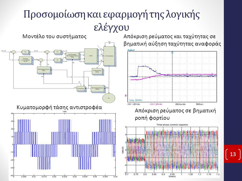 Προσομοίωση και εφαρμογή της λογικής ελέγχου 13 Μοντέλο του συστήματοςΑπόκριση ρεύματος και ταχύτητας σε βηματική αύξηση ταχύτητας αναφοράς Απόκριση ρεύματος σε βηματική ροπή φορτίου Κυματομορφή τάσης αντιστροφέα