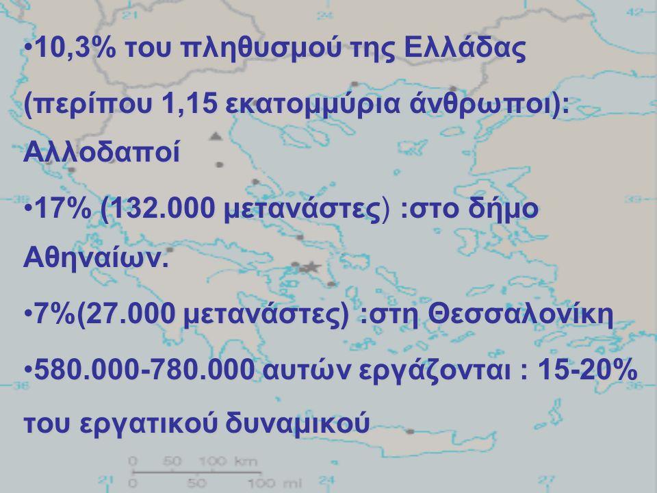 10,3% του πληθυσμού της Ελλάδας10,3% του πληθυσμού της Ελλάδας (περίπου 1,15 εκατομμύρια άνθρωποι): Αλλοδαποί 17% (132.000 μετανάστες) :στο δήμο Αθηναίων.17% (132.000 μετανάστες) :στο δήμο Αθηναίων.