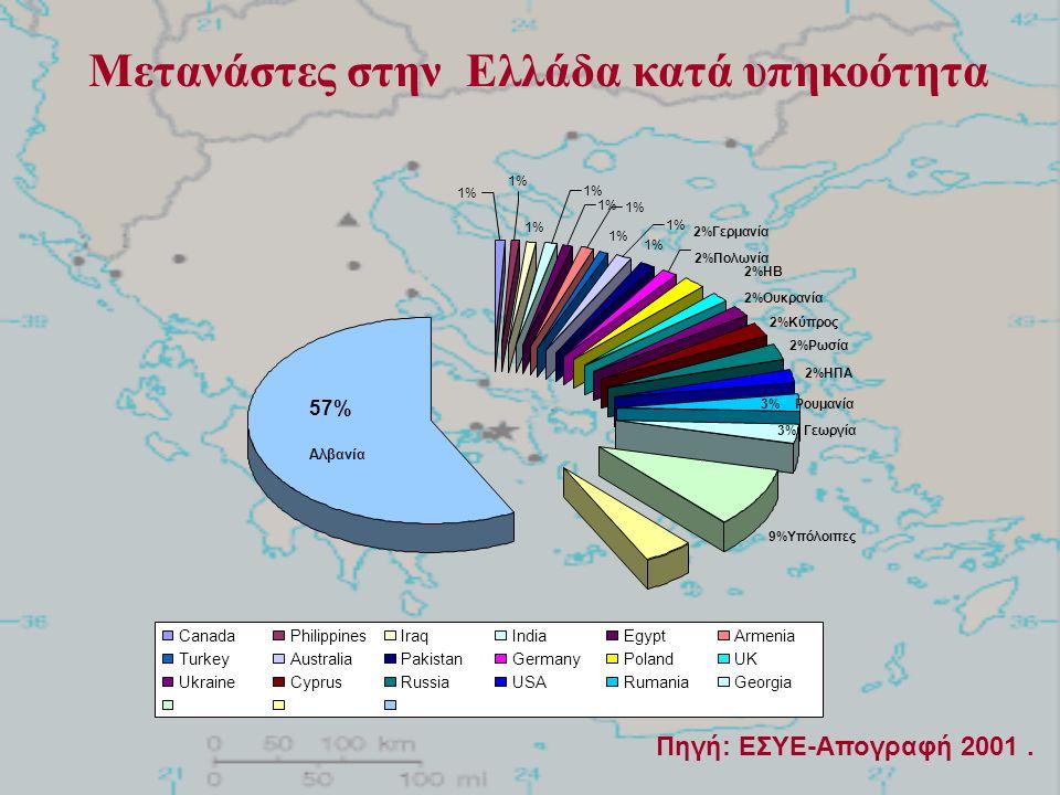 Μετανάστες στην Ελλάδα κατά υπηκοότητα Πηγή: ΕΣΥΕ-Απογραφή 2001.