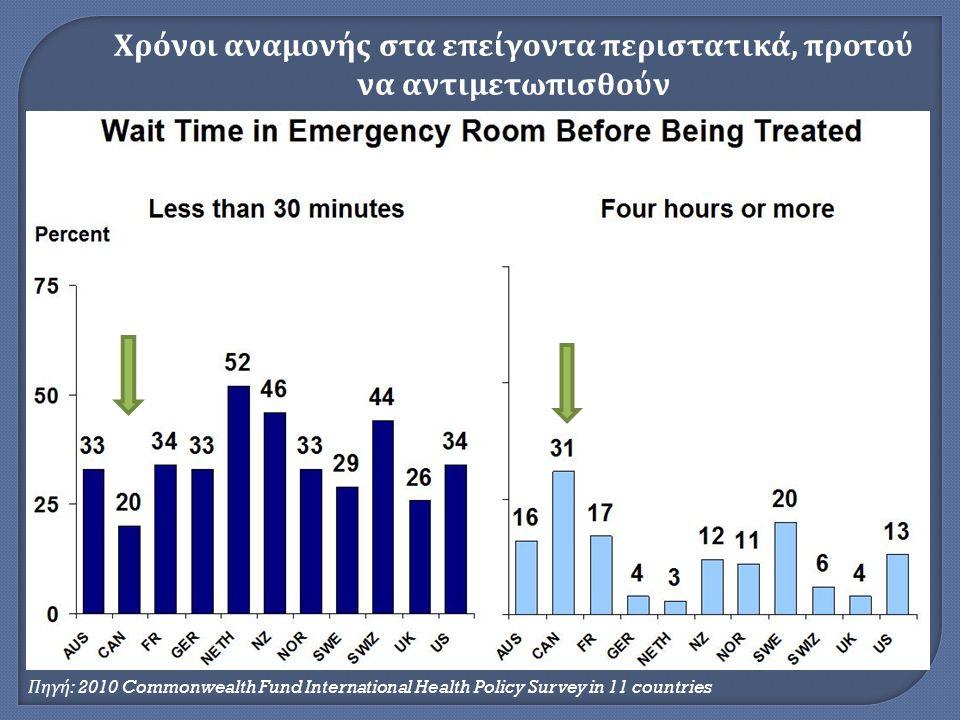 Πηγή : 2010 Commonwealth Fund International Health Policy Survey in 11 countries Χρόνοι αναμονής στα επείγοντα περιστατικά, προτού να αντιμετωπισθούν
