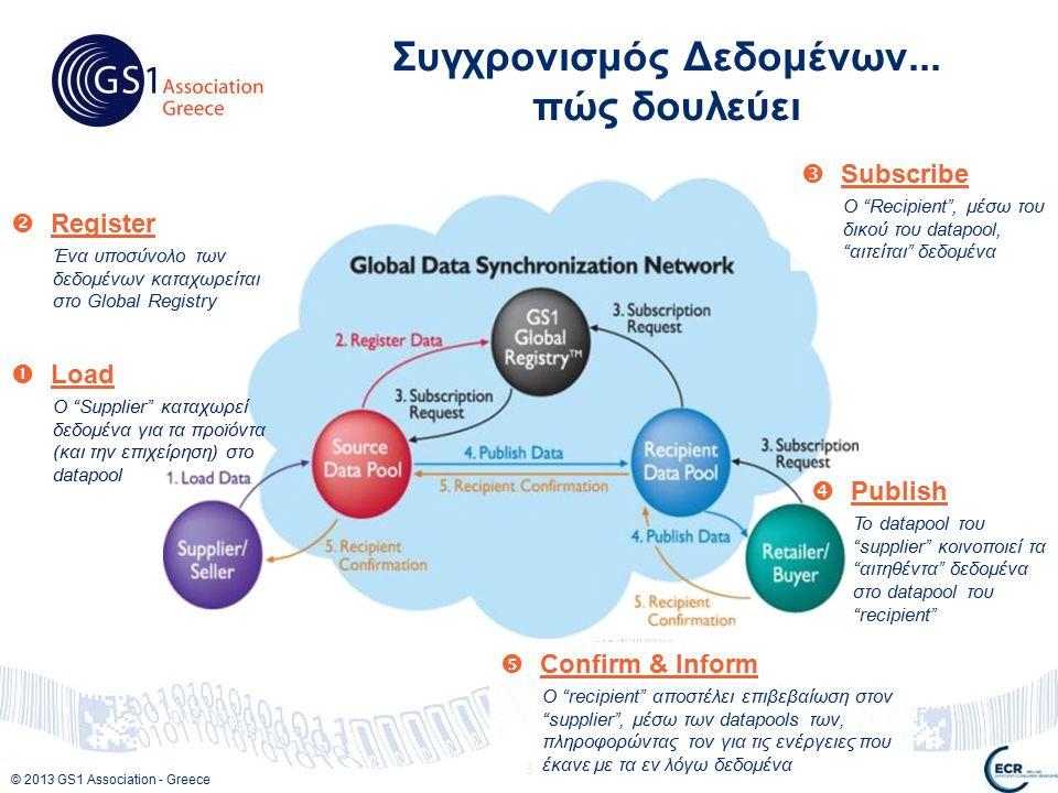 © 2013 GS1 Association - Greece 5 Συγχρονισμός Δεδομένων...