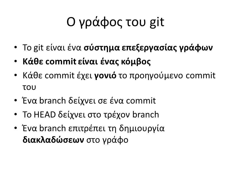 Ο γράφος του git Το git είναι ένα σύστημα επεξεργασίας γράφων Κάθε commit είναι ένας κόμβος Κάθε commit έχει γονιό το προηγούμενο commit του Ένα branch δείχνει σε ένα commit Το HEAD δείχνει στο τρέχον branch Ένα branch επιτρέπει τη δημιουργία διακλαδώσεων στο γράφο