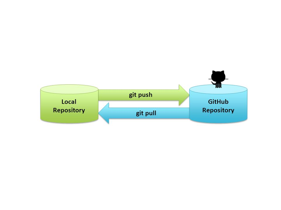 git push git pull Local Repository Local Repository GitHub Repository