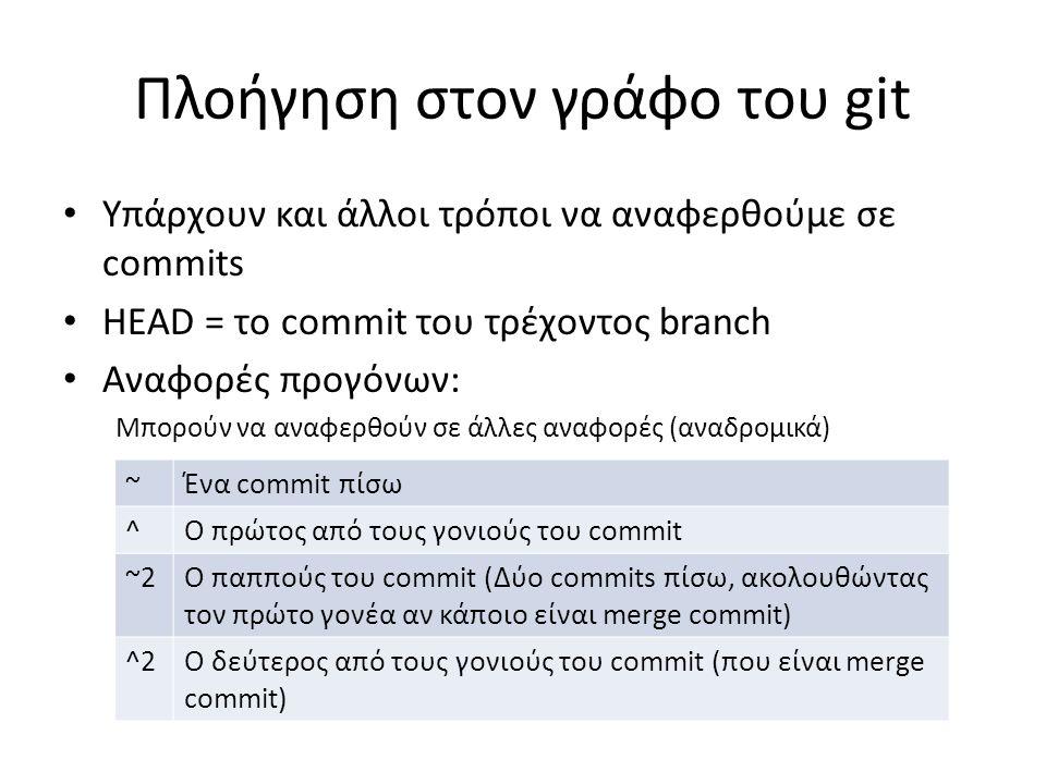 Πλοήγηση στον γράφο του git Υπάρχουν και άλλοι τρόποι να αναφερθούμε σε commits HEAD = το commit του τρέχοντος branch Αναφορές προγόνων: Μπορούν να αν