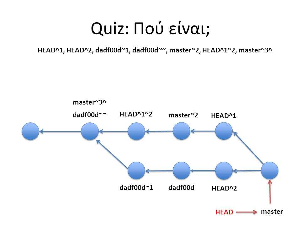dadf00d master HEAD dadf00d~1 HEAD^1 master~2 HEAD^2 HEAD^1~2 dadf00d~~ Quiz: Πού είναι; HEAD^1, HEAD^2, dadf00d~1, dadf00d~~, master~2, HEAD^1~2, mas
