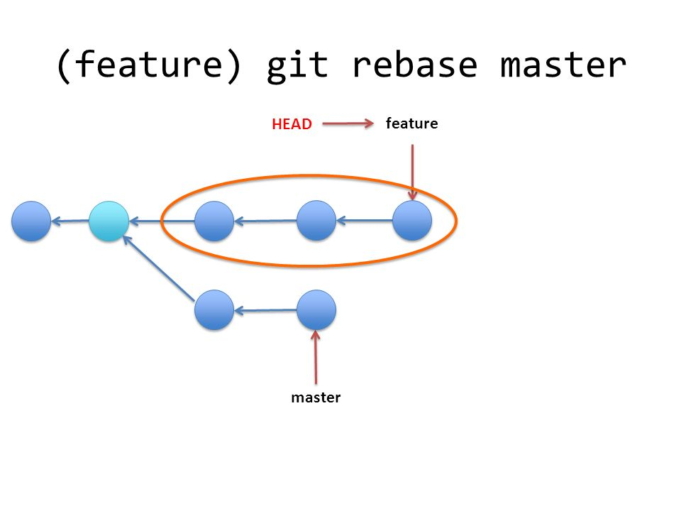 (feature) git rebase master master HEAD feature