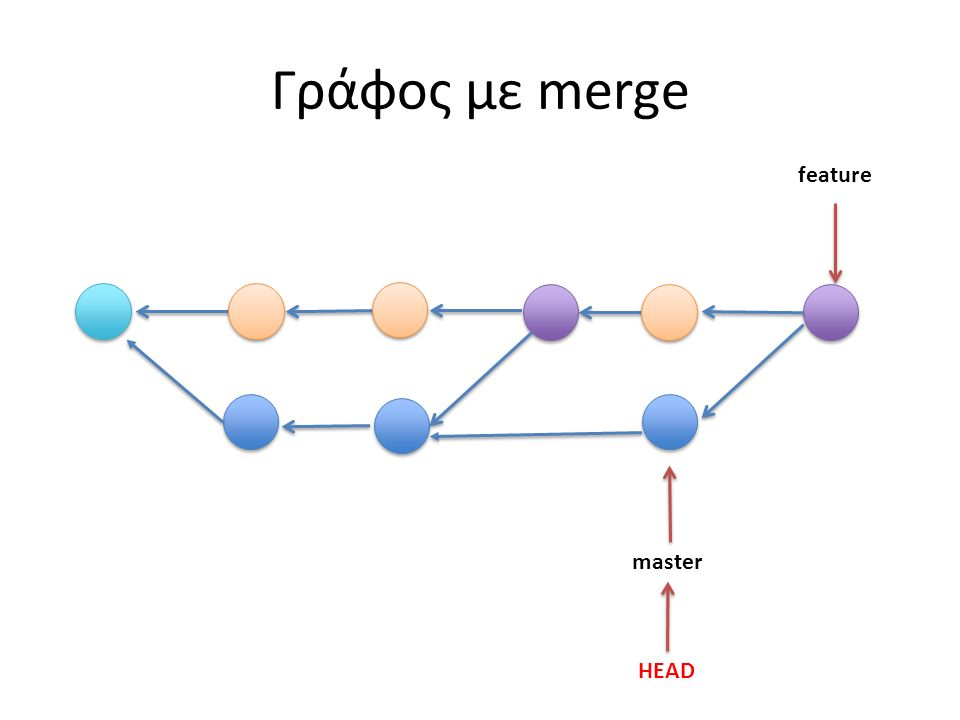 master HEAD feature Γράφος με merge