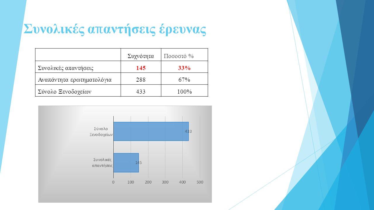 Συνολικές α π αντήσεις έρευνας ΣυχνότηταΠοσοστό % Συνολικές απαντήσεις14533% Αναπάντητα ερωτηματολόγια28867% Σύνολο Ξενοδοχείων433100%