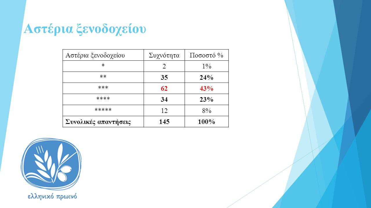 Αστέρια ξενοδοχείου ΣυχνότηταΠοσοστό % *21% **3524% ***6243% ****3423% *****128% Συνολικές απαντήσεις145100%