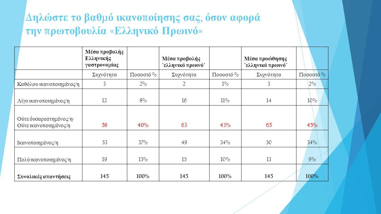 Μέσα π ροβολής Ελληνικής γαστρονο μ ίας Μέσα π ροβολής ελληνικό π ρωινό Μέσα π ροώθησης ελληνικό π ρωινό Συχνότητα Ποσοστό % Συχνότητα Ποσοστό % Συχνότητα Ποσοστό % Καθόλου ικανο π οιη μ ένος / η 32%21%32% Λίγο ικανο π οιη μ ένος / η 128%1611%1410% Ούτε δυσαρεστη μ ένος / η - Ούτε ικανο π οιη μ ένος / η 5840%6343%6545% Ικανο π οιη μ ένος / η 5337%4934%5034% Πολύ ικανο π οιη μ ένος / η 1913%1510%139% Συνολικές α π αντήσεις 145100%145100%145100% Δ ηλώστε το βαθ μ ό ικανο π οίησης σας, όσον αφορά την π ρωτοβουλία « Ελληνικό Πρωινό »