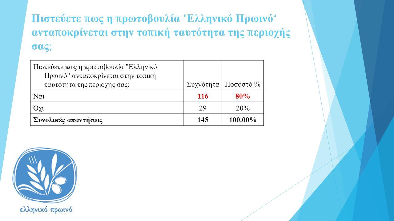 Πιστεύετε π ως η π ρωτοβουλία Ελληνικό Πρωινό αντα π οκρίνεται στην το π ική ταυτότητα της π εριοχής σας ; ΣυχνότηταΠοσοστό % Ναι11680% Όχι2920% Συνολικές απαντήσεις145100.00%