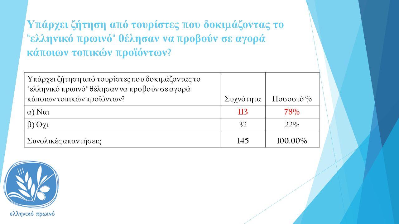 Υ π άρχει ζήτηση α π ό τουρίστες π ου δοκι μ άζοντας το ελληνικό π ρωινό θέλησαν να π ροβούν σε αγορά κά π οιων το π ικών π ροϊόντων .