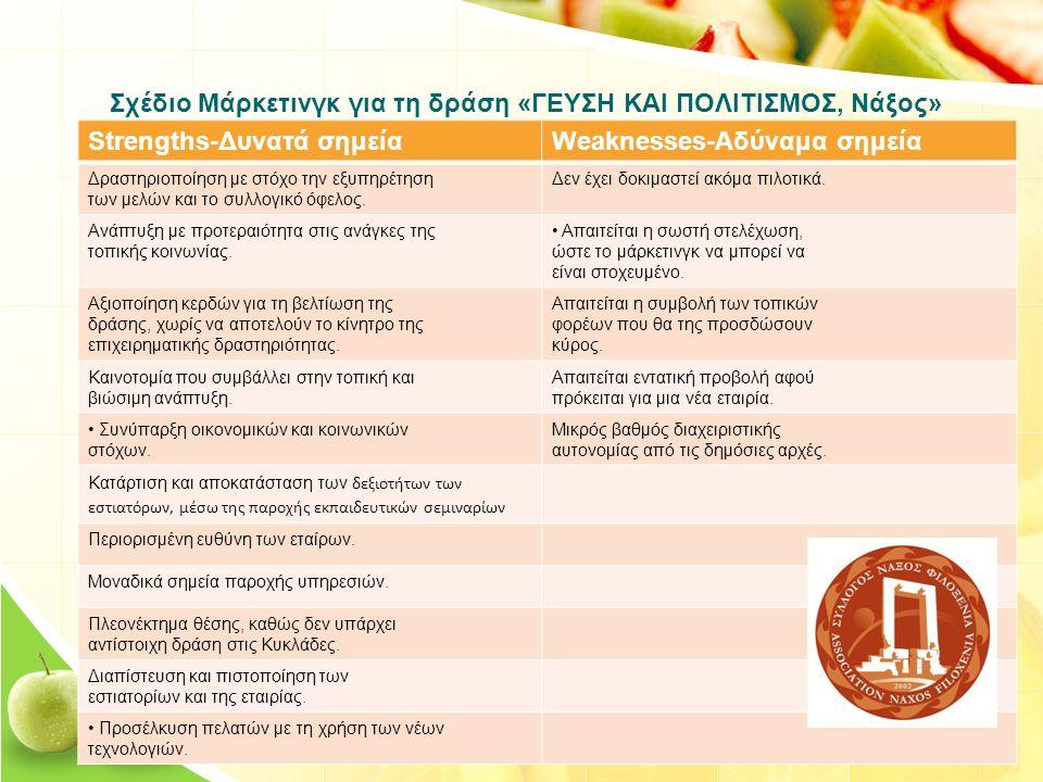 Σχέδιο Μάρκετινγκ για τη δράση «ΓΕΥΣΗ ΚΑΙ ΠΟΛΙΤΙΣΜΟΣ, Νάξος» Strengths-Δυνατά σημείαWeaknesses-Αδύναμα σημεία Δραστηριοποίηση με στόχο την εξυπηρέτηση των μελών και το συλλογικό όφελος.