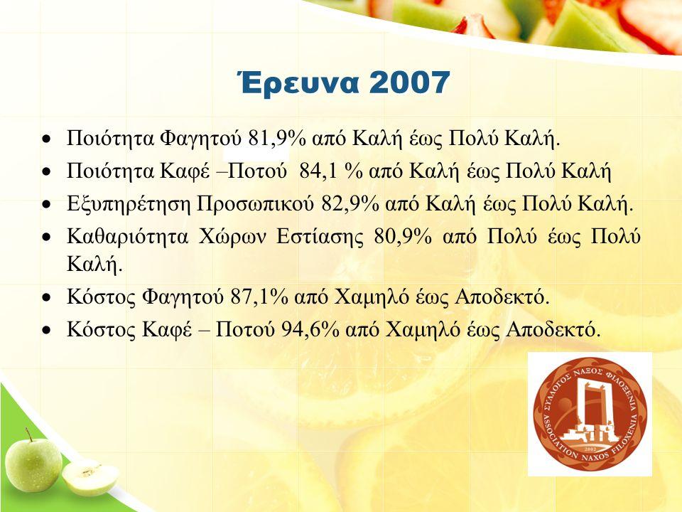 Έρευνα 2007  Ποιότητα Φαγητού 81,9% από Καλή έως Πολύ Καλή.