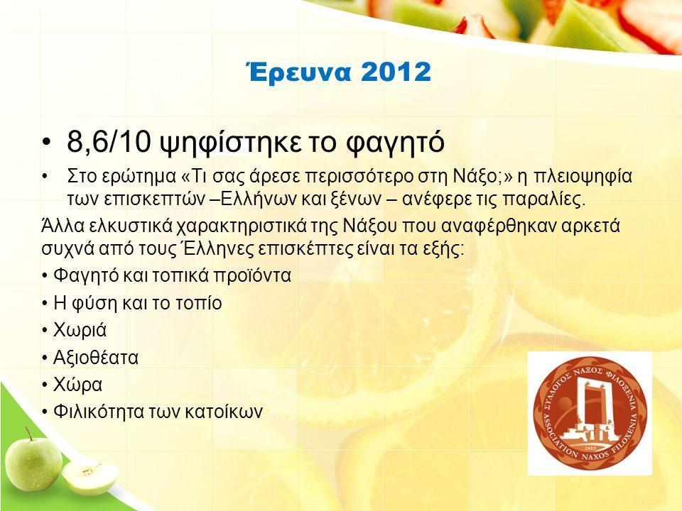 Έρευνα 2012 8,6/10 ψηφίστηκε το φαγητό Στο ερώτημα «Τι σας άρεσε περισσότερο στη Νάξο;» η πλειοψηφία των επισκεπτών –Ελλήνων και ξένων – ανέφερε τις παραλίες.