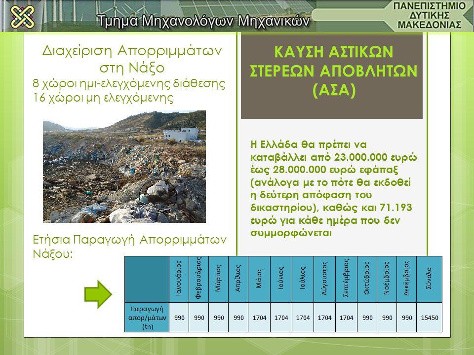 Η Ελλάδα θα πρέπει να καταβάλλει από 23.000.000 ευρώ έως 28.000.000 ευρώ εφάπαξ (ανάλογα με το πότε θα εκδοθεί η δεύτερη απόφαση του δικαστηρίου), καθώς και 71.193 ευρώ για κάθε ημέρα που δεν συμμορφώνεται ΚΑΥΣΗ ΑΣΤΙΚΩΝ ΣΤΕΡΕΩΝ ΑΠΟΒΛΗΤΩΝ (ΑΣΑ) Διαχείριση Απορριμμάτων στη Νάξο 8 χώροι ημι-ελεγχόμενης διάθεσης 16 χώροι μη ελεγχόμενης Ετήσια Παραγωγή Απορριμμάτων Νάξου: