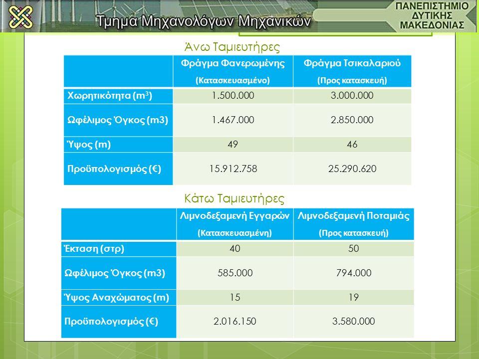 Φράγμα Φανερωμένης (Κατασκευασμένο) Φράγμα Τσικαλαριού (Προς κατασκευή) Χωρητικότητα (m 3 ) 1.500.0003.000.000 Ωφέλιμος Όγκος (m3) 1.467.0002.850.000 Ύψος (m) 4946 Προϋπολογισμός (€) 15.912.75825.290.620 Λιμνοδεξαμενή Εγγαρών (Κατασκευασμένη) Λιμνοδεξαμενή Ποταμιάς (Προς κατασκευή) Έκταση (στρ) 4050 Ωφέλιμος Όγκος (m3) 585.000794.000 Ύψος Αναχώματος (m) 1519 Προϋπολογισμός (€) 2.016.1503.580.000 Άνω Ταμιευτήρες Κάτω Ταμιευτήρες