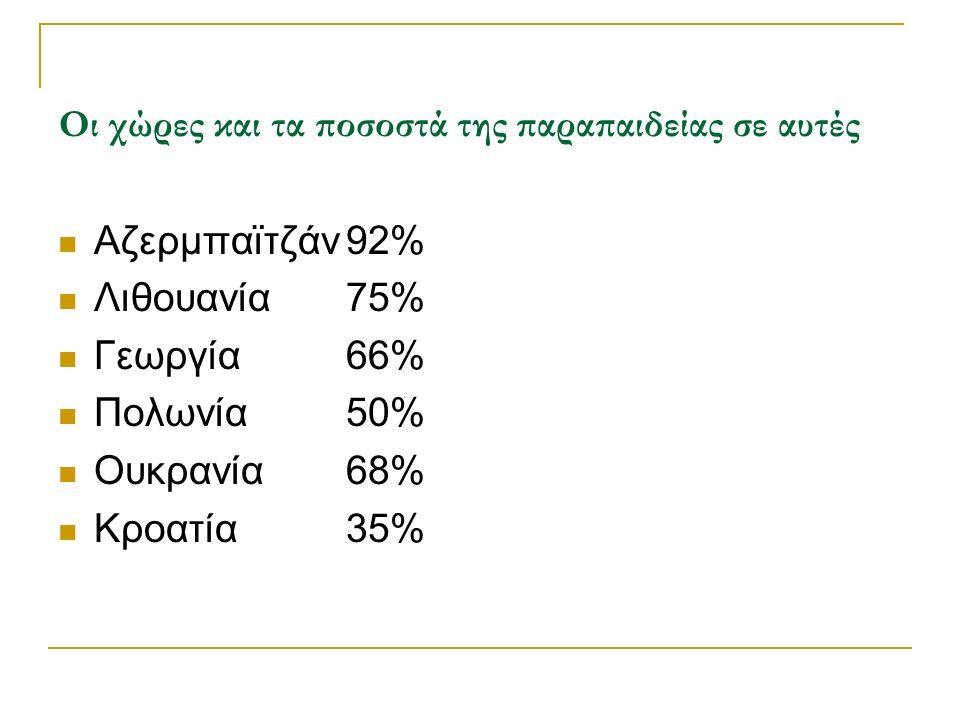 Οι χώρες και τα ποσοστά της παραπαιδείας σε αυτές Αζερμπαϊτζάν92%6% Λιθουανία75% Γεωργία66%3% Πολωνία50% Ουκρανία68%38% Κροατία35%42%