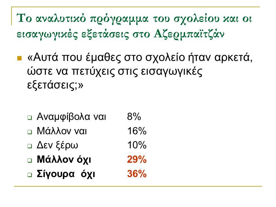 Το αναλυτικό πρόγραμμα του σχολείου και οι εισαγωγικές εξετάσεις στο Αζερμπαϊτζάν «Αυτά που έμαθες στο σχολείο ήταν αρκετά, ώστε να πετύχεις στις εισαγωγικές εξετάσεις;»  Αναμφίβολα ναι 8%  Μάλλον ναι16%  Δεν ξέρω10%  Μάλλον όχι29%  Σίγουρα όχι36%