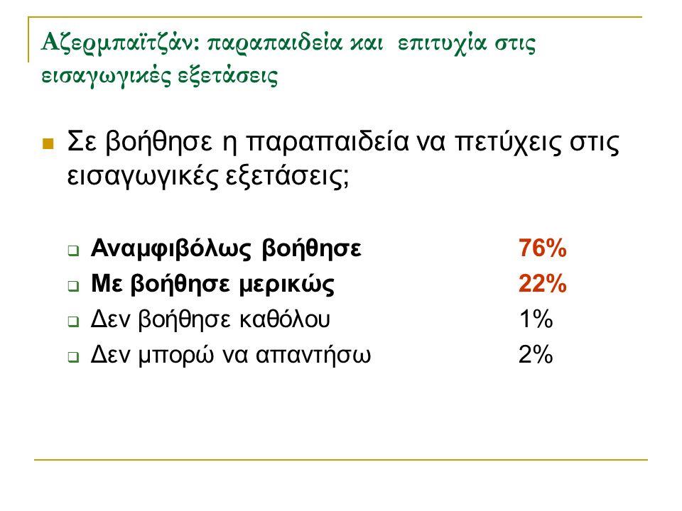 Αζερμπαϊτζάν: παραπαιδεία και επιτυχία στις εισαγωγικές εξετάσεις Σε βοήθησε η παραπαιδεία να πετύχεις στις εισαγωγικές εξετάσεις;  Αναμφιβόλως βοήθη