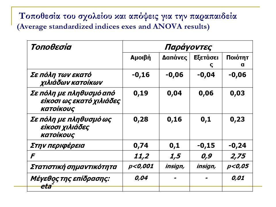 Τοποθεσία του σχολείου και απόψεις για την παραπαιδεία (Average standardized indices exes and ANOVA results) ΤοποθεσίαΠαράγοντες ΑμοιβήΔαπάνεςΕξετάσει