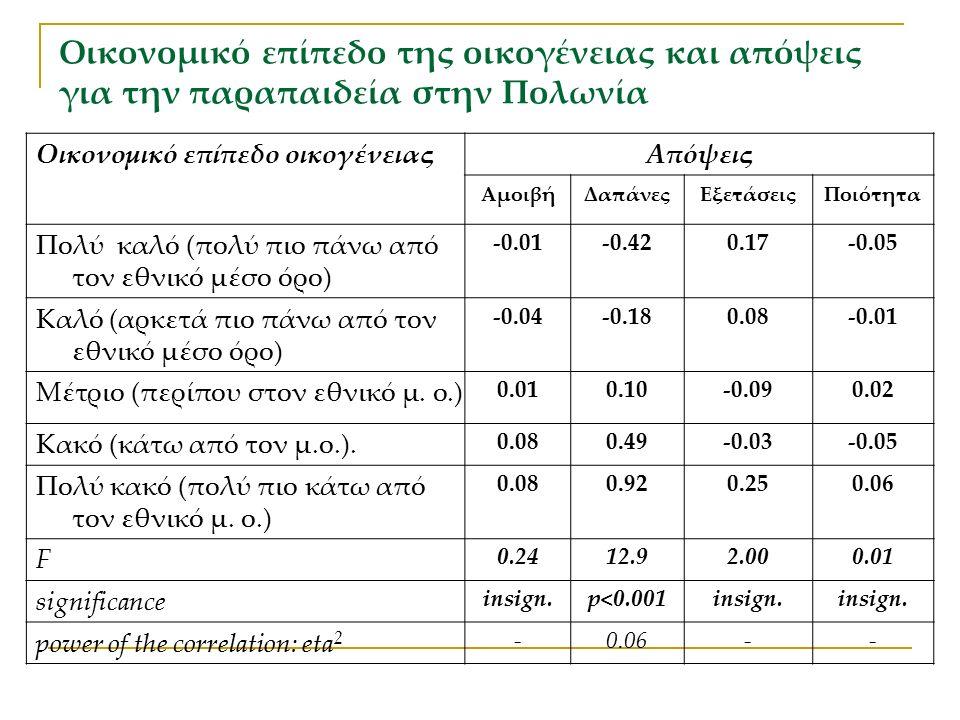 Οικονομικό επίπεδο της οικογένειας και απόψεις για την παραπαιδεία στην Πολωνία Οικονομικό επίπεδο οικογένειαςΑπόψεις ΑμοιβήΔαπάνεςΕξετάσειςΠοιότητα Πολύ καλό (πολύ πιο πάνω από τον εθνικό μέσο όρο) -0.01-0.420.17-0.05 Καλό (αρκετά πιο πάνω από τον εθνικό μέσο όρο) -0.04-0.180.08-0.01 Μέτριο (περίπου στον εθνικό μ.