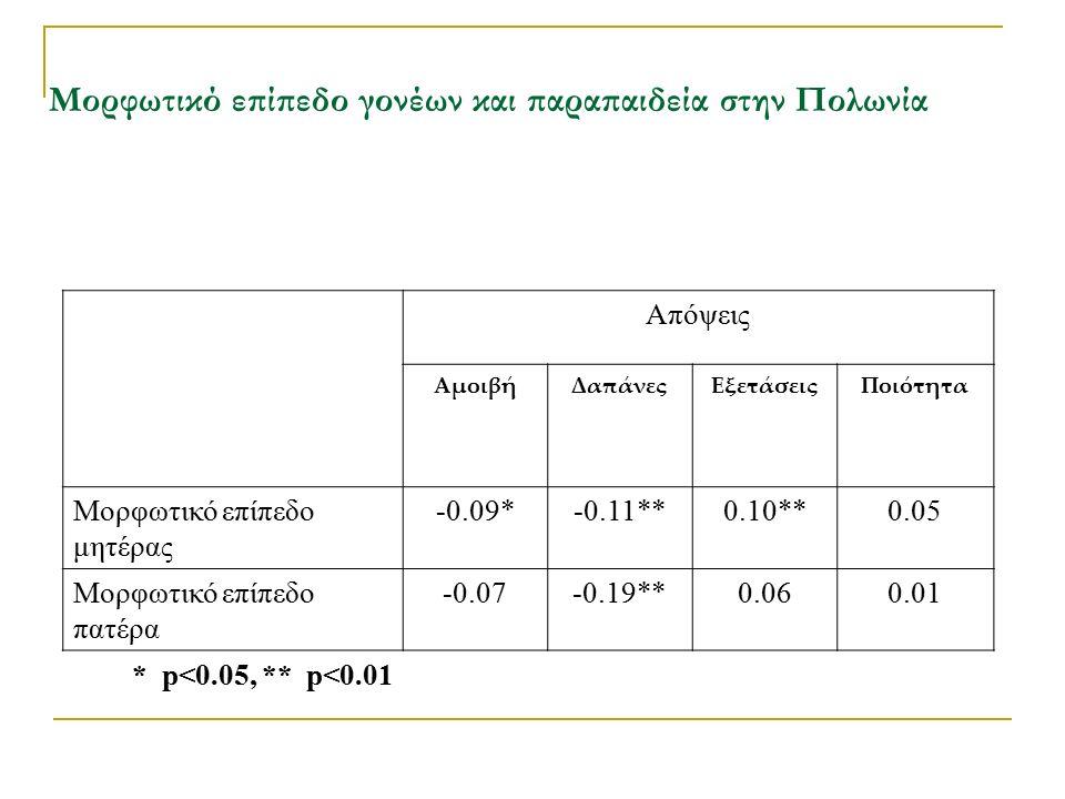 Μορφωτικό επίπεδο γονέων και παραπαιδεία στην Πολωνία Απόψεις ΑμοιβήΔαπάνεςΕξετάσειςΠοιότητα Μορφωτικό επίπεδο μητέρας -0.09*-0.11**0.10**0.05 Μορφωτικό επίπεδο πατέρα -0.07-0.19**0.060.01 * p<0.05, ** p<0.01