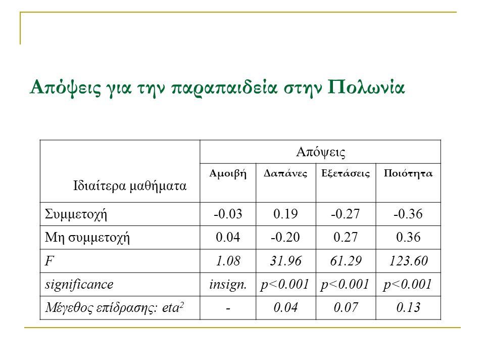Απόψεις για την παραπαιδεία στην Πολωνία Ιδιαίτερα μαθήματα Απόψεις ΑμοιβήΔαπάνεςΕξετάσειςΠοιότητα Συμμετοχή-0.030.19-0.27-0.36 Μη συμμετοχή0.04-0.200.270.36 F1.0831.9661.29123.60 significanceinsign.p<0.001 Μέγεθος επίδρασης: eta 2 -0.040.070.13
