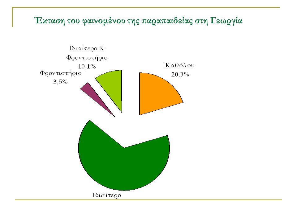 Έκταση του φαινομένου της παραπαιδείας στη Γεωργία