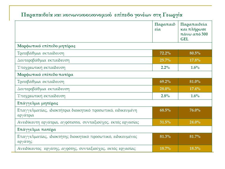 Παραπαιδεία και κοινωνικοοικονομικό επίπεδο γονέων στη Γεωργία Παραπαιδ εία Παραπαιδεία και πλήρωσε πάνω από 300 GEL Μορφωτικό επίπεδο μητέρας Τριτοβάθμια εκπαίδευση72.2%80.5% Δευτεροβάθμια εκπαίδευση25.7%17.8% Υποχρεωτική εκπαίδευση2.2%1.6% Μορφωτικό επίπεδο πατέρα Τριτοβάθμια εκπαίδευση69.2%81.0% Δευτεροβάθμια εκπαίδευση28.0%17.4% Υποχρεωτική εκπαίδευση2.8%1.6% Επάγγελμα μητέρας Επαγγελματίας, ιδιοκτήτρια διοικητικό προσωπικό, ειδικευμένη εργάτρια 68.5%76.0% Ανειδίκευτη εργάτρια, αγρότισσα, συνταξιούχος, εκτός εργασίας31.5%24.0% Επάγγελμα πατέρα Επαγγελματίας, ιδιοκτήτης διοικητικό προσωπικό, ειδικευμένος εργάτης 81.3%81.7% Ανειδίκευτος εργάτης, αγρότης, συνταξιούχος, εκτός εργασίας18.7%18.3%