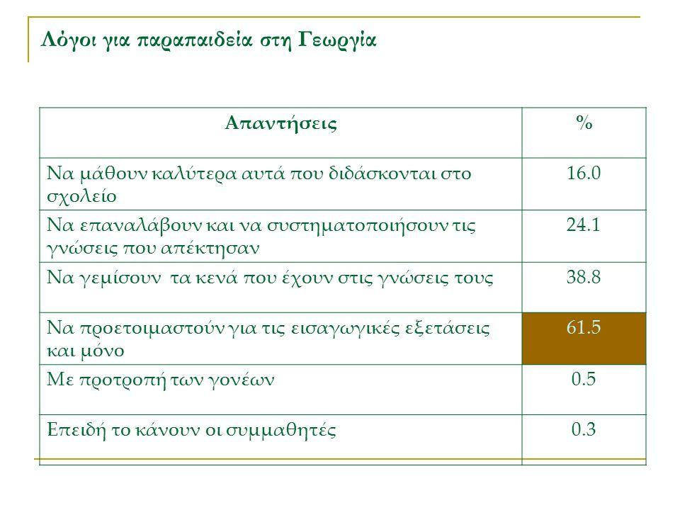 Λόγοι για παραπαιδεία στη Γεωργία Απαντήσεις% Να μάθουν καλύτερα αυτά που διδάσκονται στο σχολείο 16.0 Να επαναλάβουν και να συστηματοποιήσουν τις γνώσεις που απέκτησαν 24.1 Να γεμίσουν τα κενά που έχουν στις γνώσεις τους38.8 Να προετοιμαστούν για τις εισαγωγικές εξετάσεις και μόνο 61.5 Με προτροπή των γονέων0.5 Επειδή το κάνουν οι συμμαθητές0.3