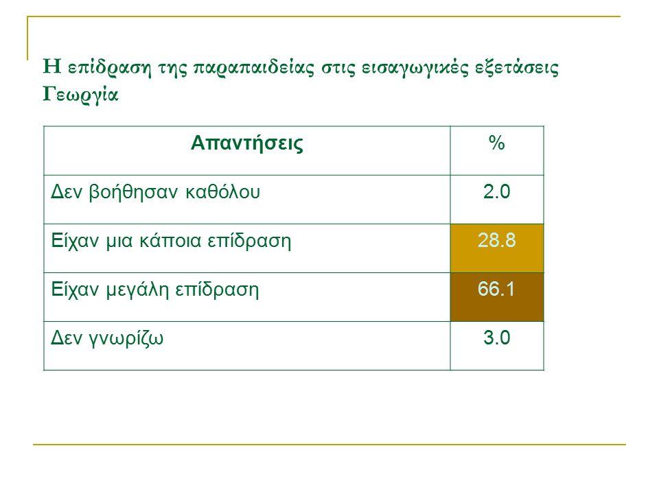 Η επίδραση της παραπαιδείας στις εισαγωγικές εξετάσεις Γεωργία Απαντήσεις% Δεν βοήθησαν καθόλου2.0 Είχαν μια κάποια επίδραση28.8 Είχαν μεγάλη επίδραση66.1 Δεν γνωρίζω3.0