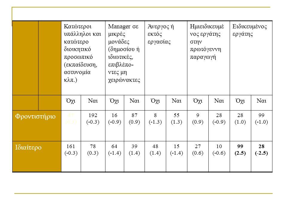 Κατώτεροι υπάλληλοι και κατώτερο διοικητικό προσωπικό (εκπαίδευση, αστυνομία κλπ.) Manager σε μικρές μονάδες (δημοσίου ή ιδιωτικές, επιβλέπο- ντες μη