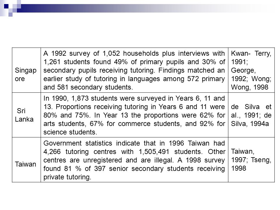 Singap ore A 1992 survey of 1,052 households plus interviews with 1,261 students found 49% of primary pupils and 30% of secondary pupils receiving tutoring.