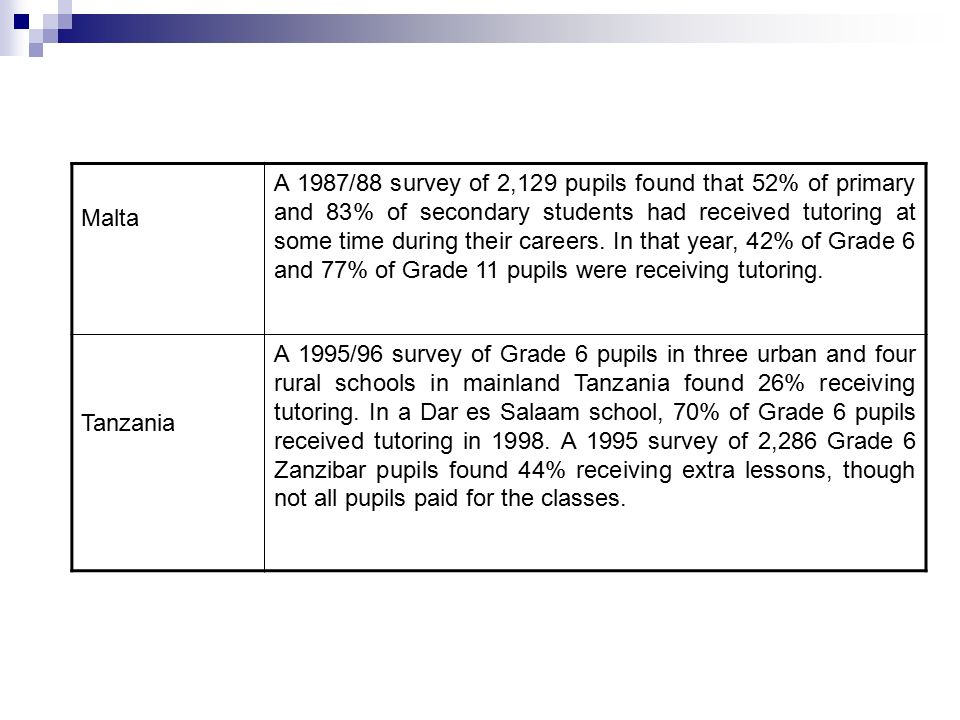 Malta A 1987/88 survey of 2,129 pupils found that 52% of primary and 83% of secondary students had received tutoring at some time during their careers.
