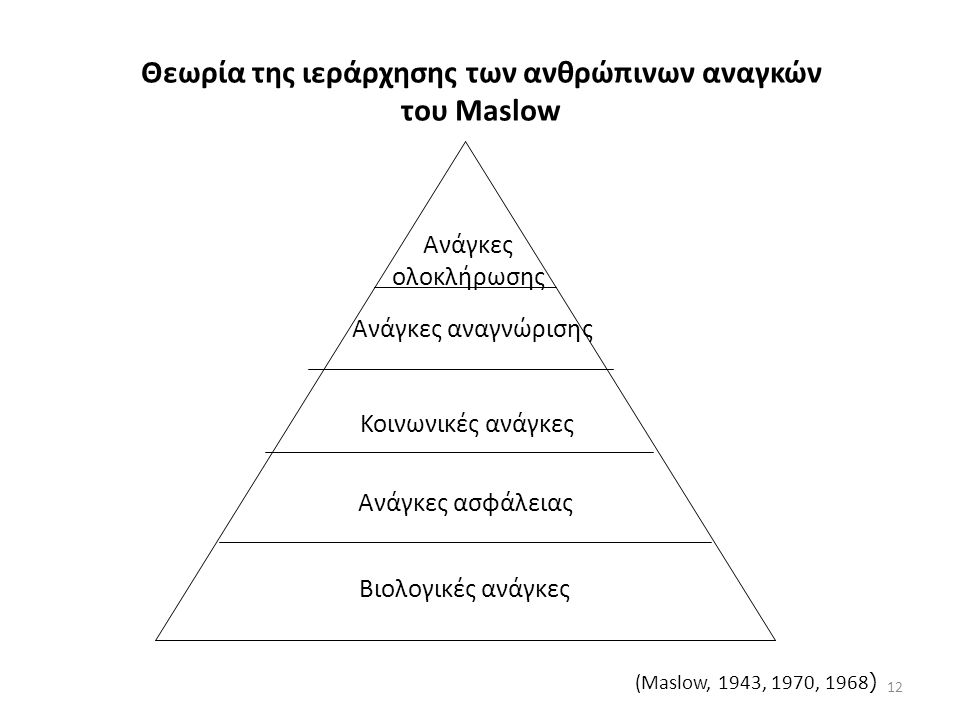 Θεωρία της ιεράρχησης των ανθρώπινων αναγκών του Maslow Βιολογικές ανάγκες Ανάγκες ασφάλειας Κοινωνικές ανάγκες Ανάγκες αναγνώρισης Ανάγκες ολοκλήρωσης (Maslow, 1943, 1970, 1968 ) 12