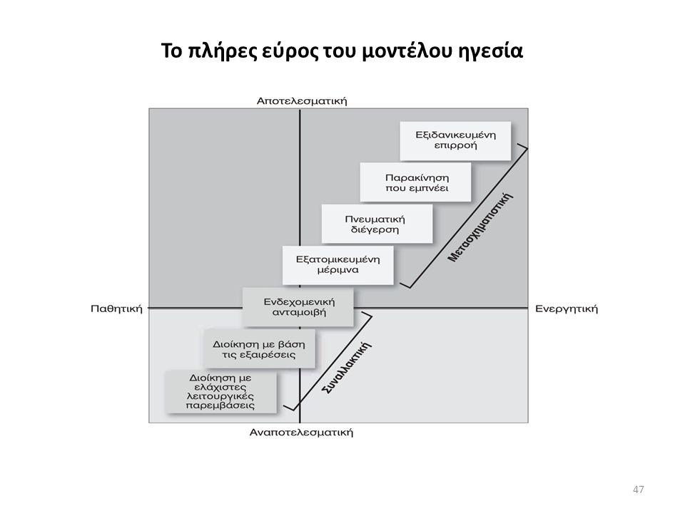Το πλήρες εύρος του μοντέλου ηγεσία 47